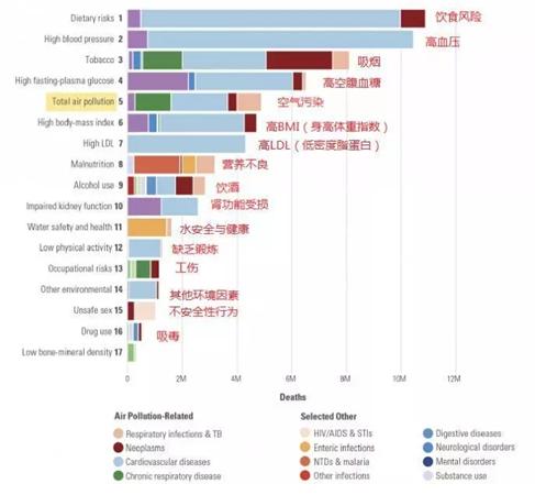 达奇环境——全球空气污染大环境下,看中国政府如何破局